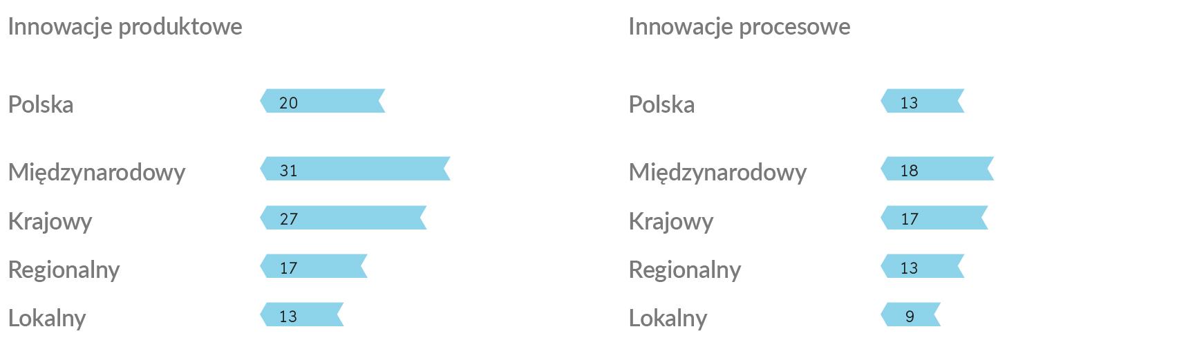 ac61252b900d06 Firmy średnie działające na obszarze międzynarodowym deklarują innowacje  produktowe w roku 2018 na poziomie aż 61%, a procesowe w 58%.