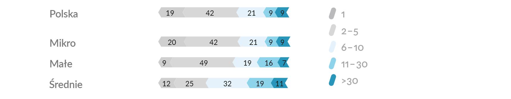 6c067fe55e8a11 Porównując najnowsze wyniki Raportu z wynikami z roku 2013, nastąpił spadek  udziału firm nastawionych jedynie na jednego odbiorcę zagranicznego –  zarówno ...