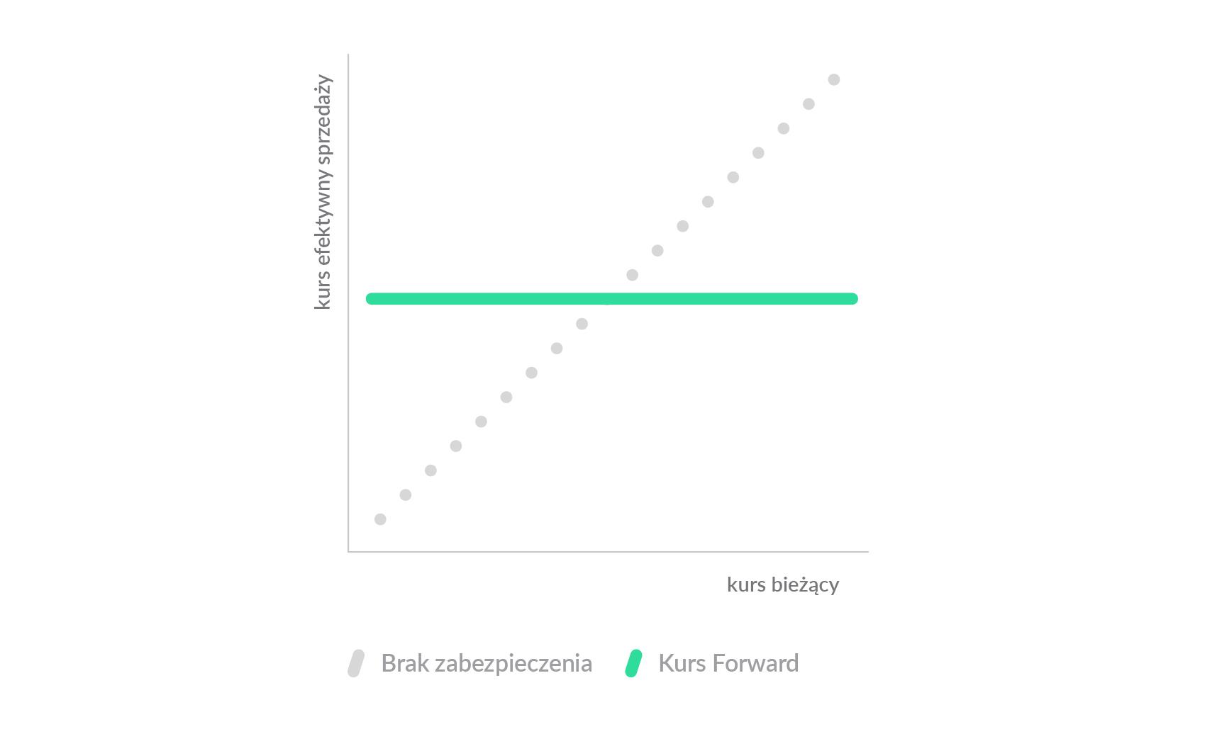 916efd47f3207a Wykres przedstawia relację kursu Forward do bieżącego kursu rynkowego dla  transakcji zakupu lub sprzedaży waluty.